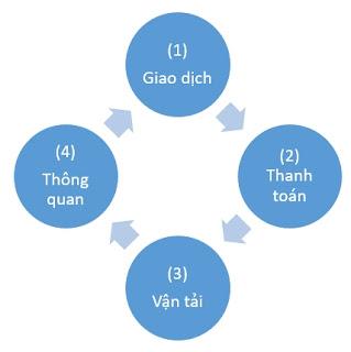 Cach-phan-chia-cong-viec-nganh-xuat-nhap-khau