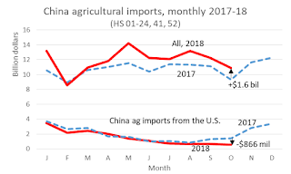 Image result for china agricultural purchases us