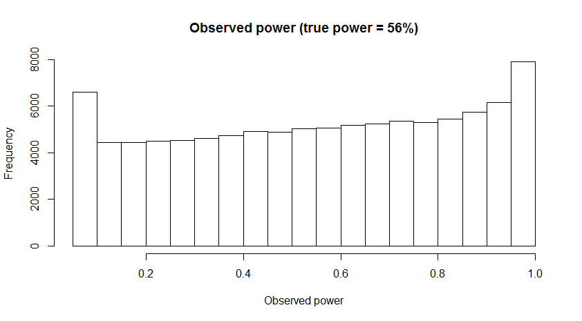 The 20% Statistician: Observed power, and what to do if your editor