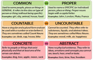 http://www.grammar.cl/rules/types-of-nouns-in-english.gif