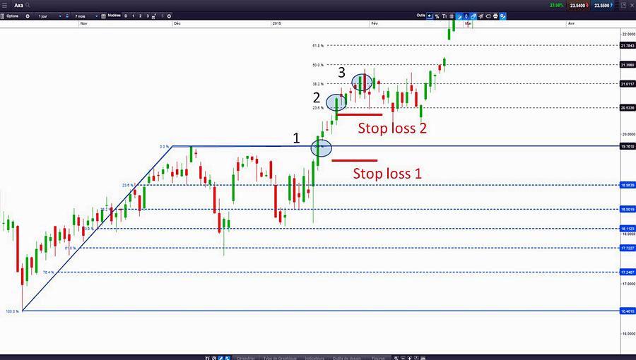 ratios-fibonacci-trading