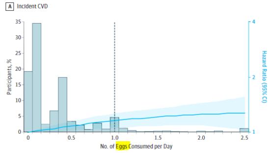 図:心血管疾患リスクと1日の玉子の個数