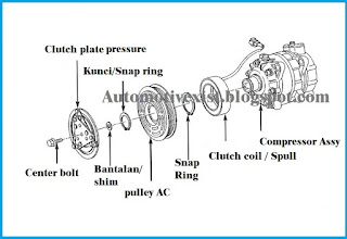 didalam sistemAC mobil tentu terdapat berbagai komponenpendukung mulai dari kompressor Fungsi Magnetic Clutch AC Mobil