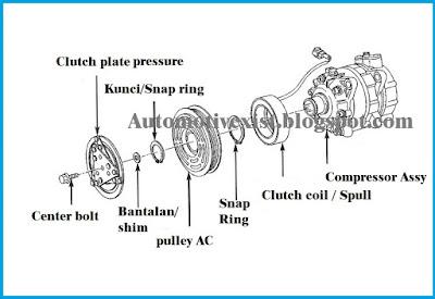 Fungsi Magnetic Clutch AC Mobil