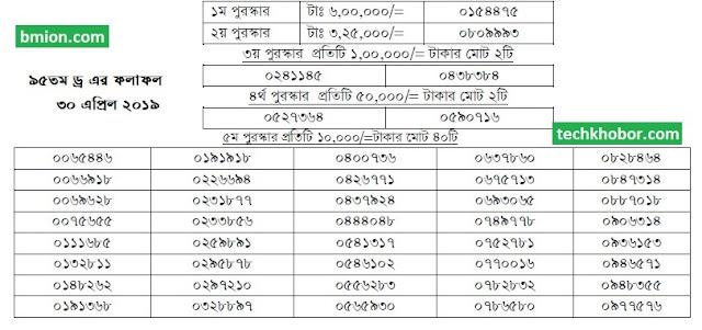 ৯৫তম-১০০টাকার-প্রাইজবন্ডের-ড্র-এর-ফলাফল-৩০-এপ্রিল-২০১৯