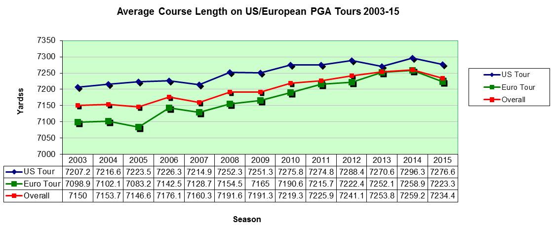 european tour golf stats
