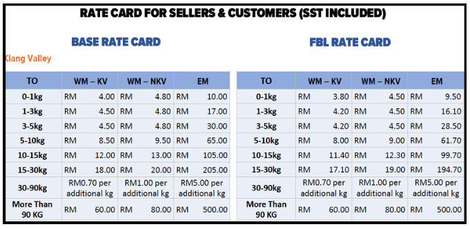 Lazada shipping rate card for Klang Valley