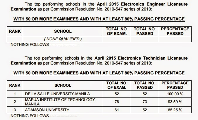 top performing schools ECE board exam April 2015