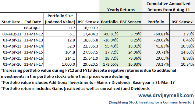Portfolio performance update for FY2017 for