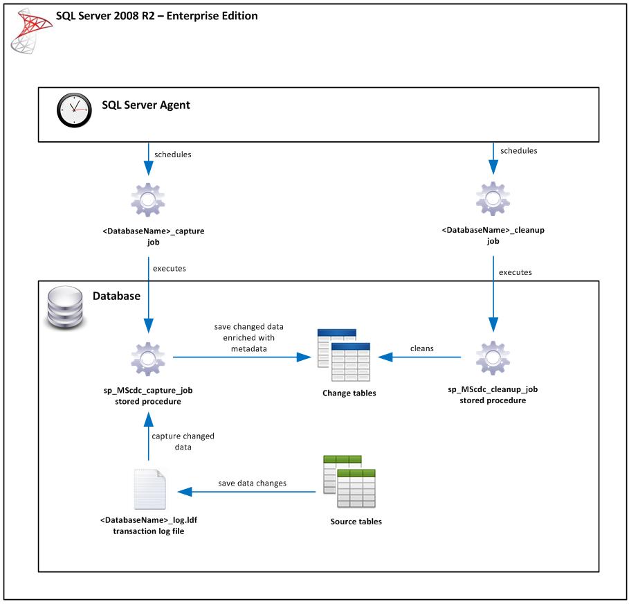 SQL Server: Change Data Capture | Johan Machielse