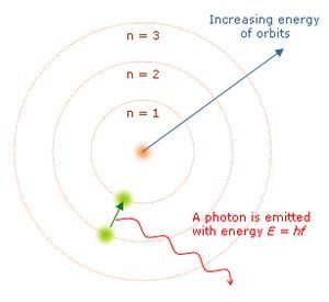 Gambar Model Atom Bohr