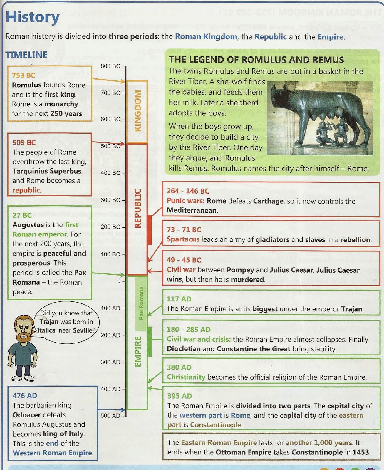 Latin In English Roman History