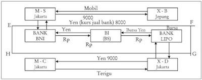 Pengertian, Sumber dan Fungsi serta Mekanisme Penggunaan Valuta Asing atau Devisa Negara