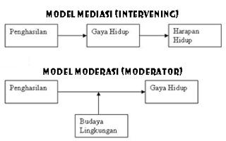 Perbedaan Variabel Intervening dan Moderator