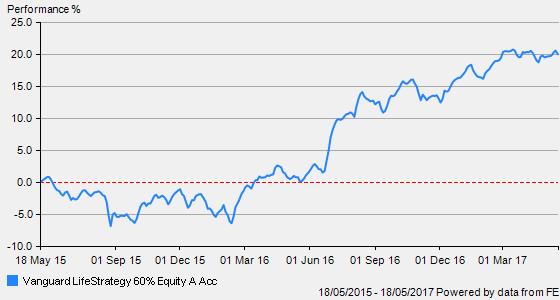 Vanguard Lifestrategy 80 >> Diy Investor Uk Vanguard Lifestrategy 60 Year 2 Update