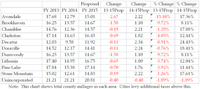 City Of Decatur Property Tax Rate