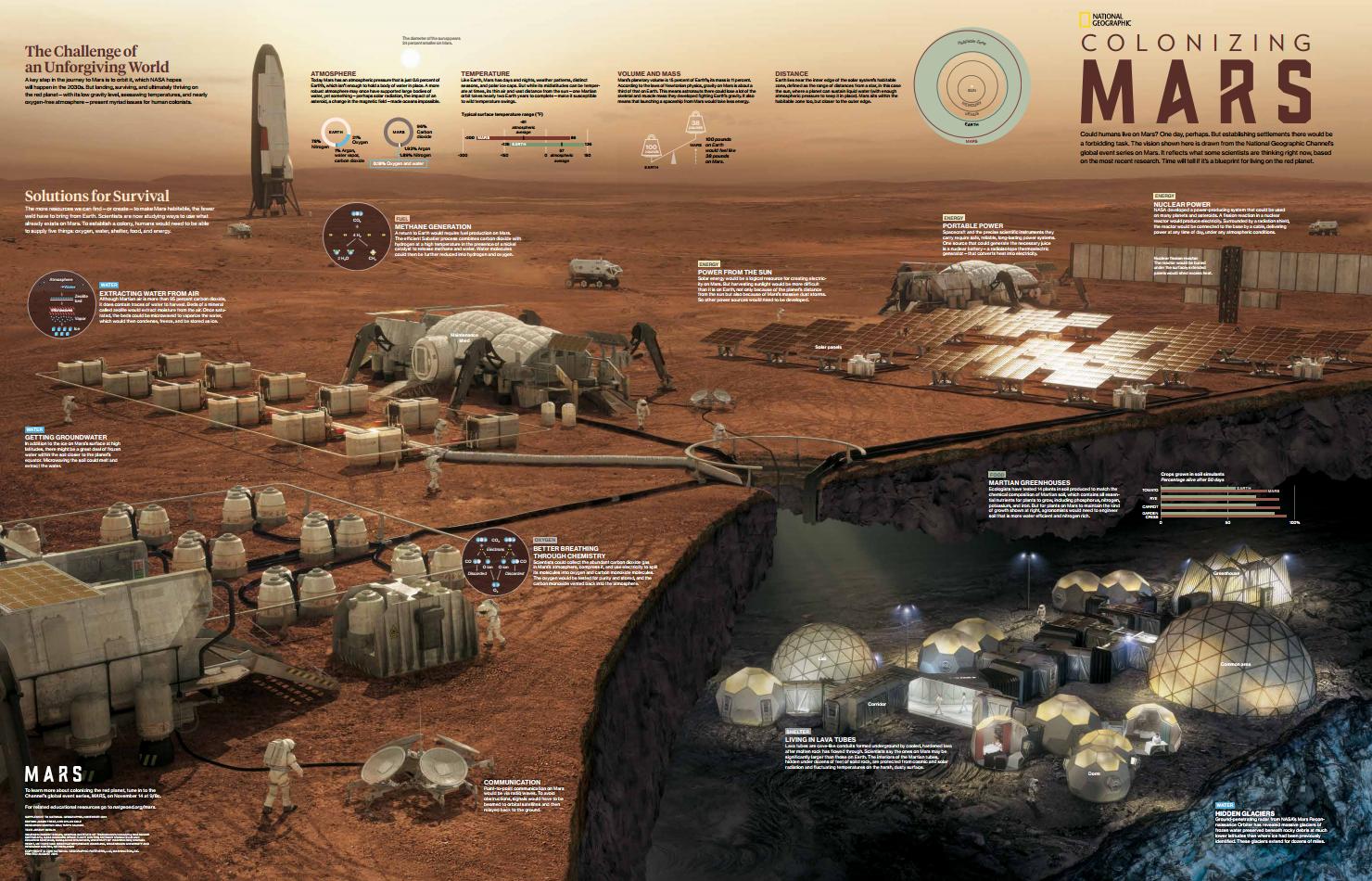 Far Future Horizons : Mars ~ Power