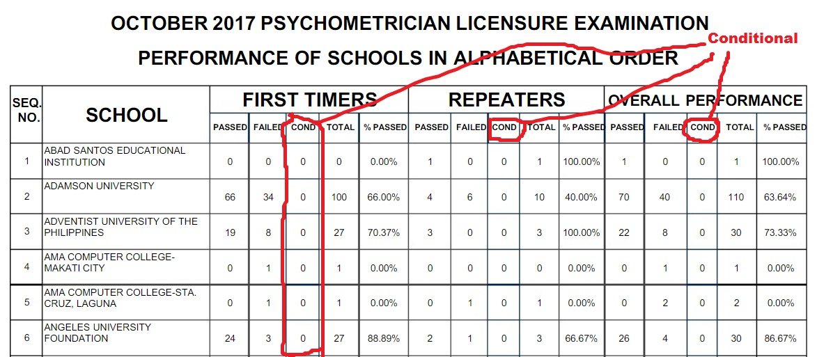 so even if you pass 2 or 3 subjects but your general average is below 75 and got the remarked failed they you have to retake the licensure exam