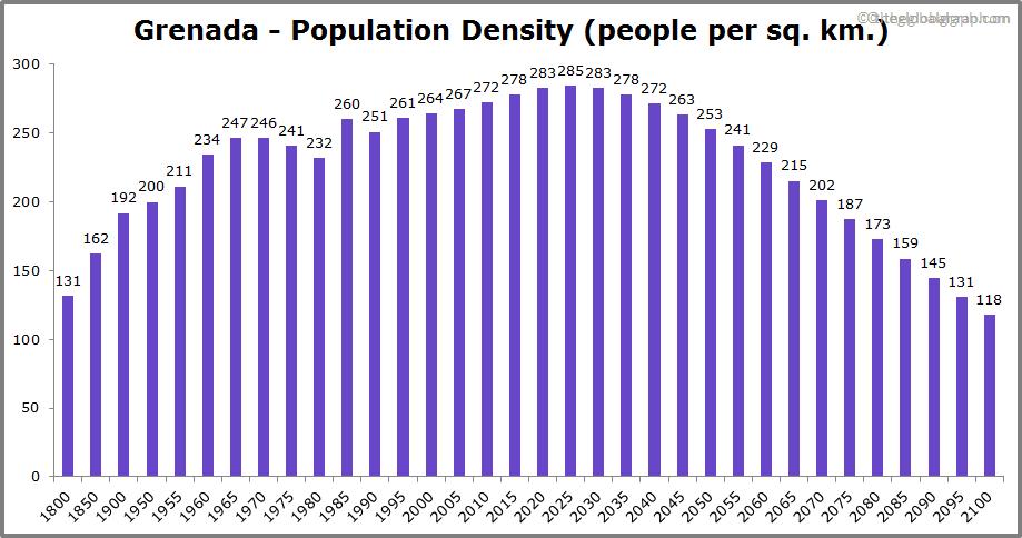 Grenada  Population Density (people per sq. km.)