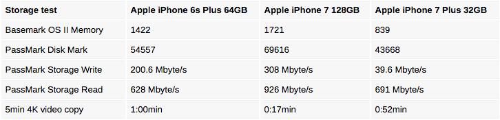 iPhone 7 32GB có hiệu năng thấp hơn bản 64GB và 128GB