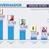 Pesquisa Datavox aponta João com 26,5%, Maranhão 20,7% e Lucélio com 15.3%