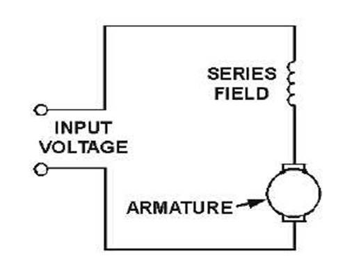 applications of dc series motors Before variable-voltage supplies became readily available, most dc motors were   motors were judged to be good for constant-speed applications, while series.