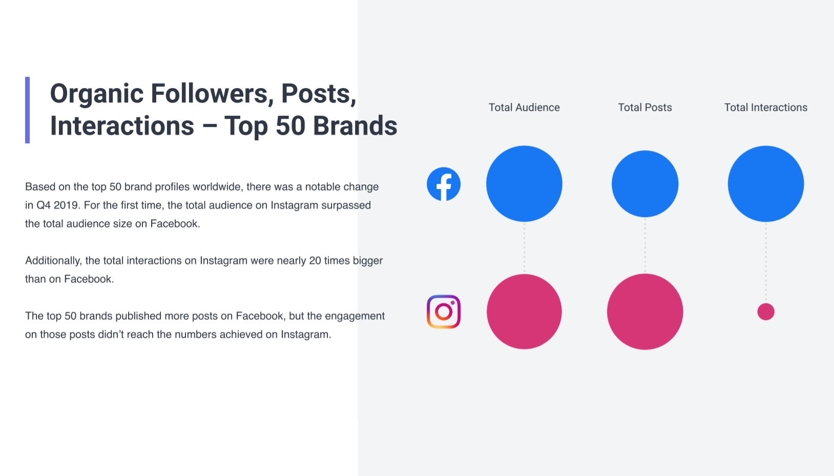 New Report Claims Instagram Now Attracts a Larger Audience Than Facebook Among Top Brands