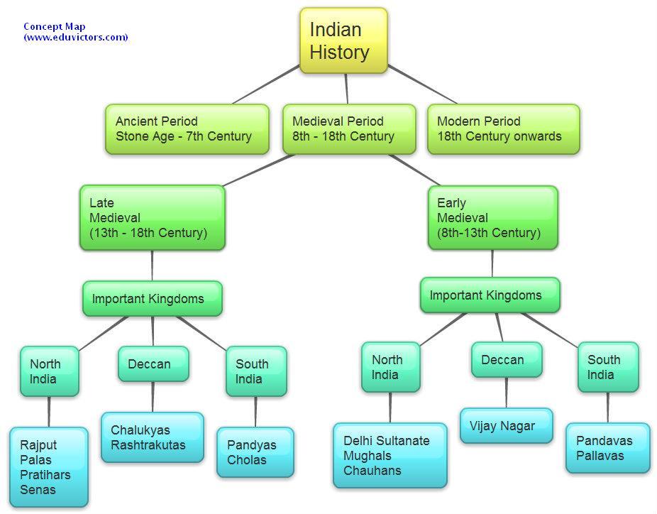 India   history also being social rh mysocialknowledgespot