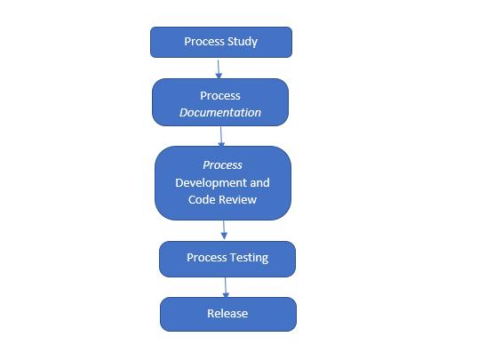 RPA Life cycle
