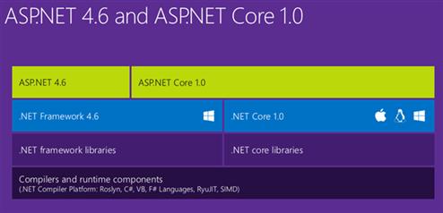 ASP.NET Framework 4.6 vs ASP.NET Core 1.0