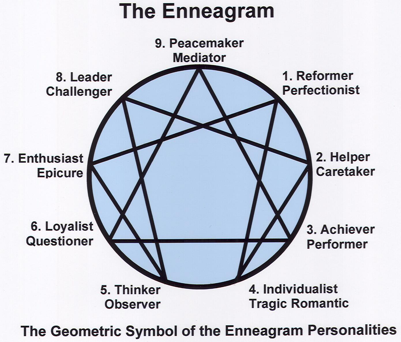The Enneagram For Character Development By Joanna Roddy