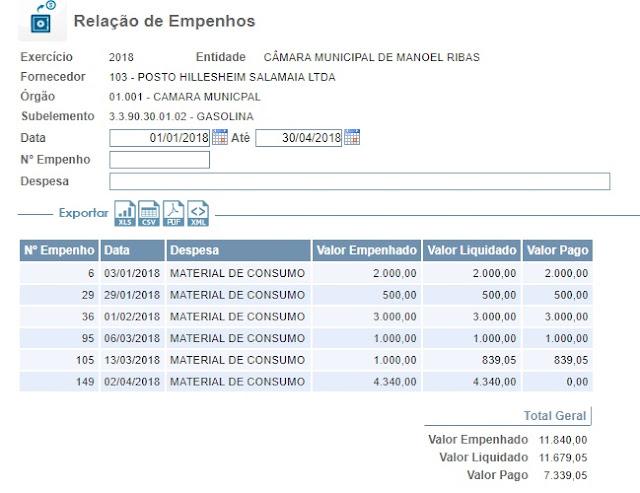 Câmara de Manoel Ribas empenhou quase R$ 12 mil em combustível somente em 2018!