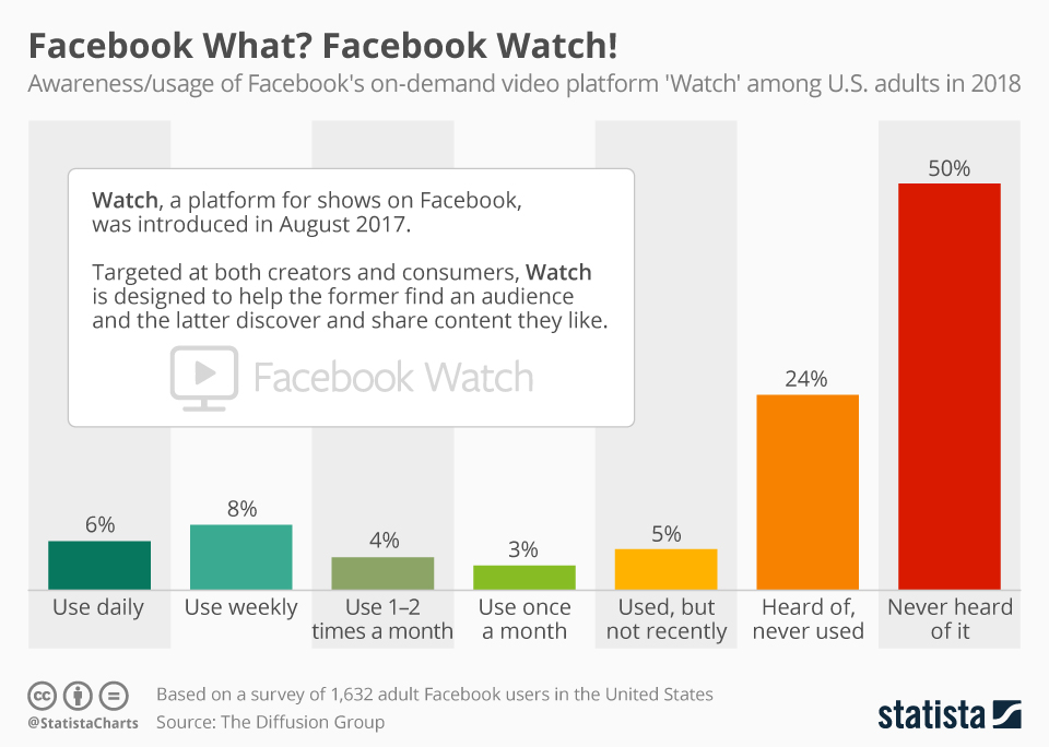 New Study: Half of Users Have Never Heard of Facebook's Watch Video Feature