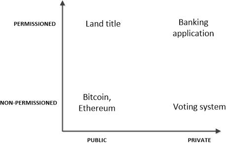 Systems Like Bitcoin Or Ethereum Are Public And Non Permissioned Certainly There Is Always A Minimum Default Permission Even At