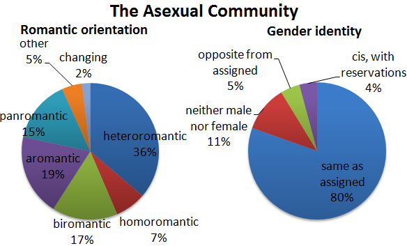 Rencontre asexuel