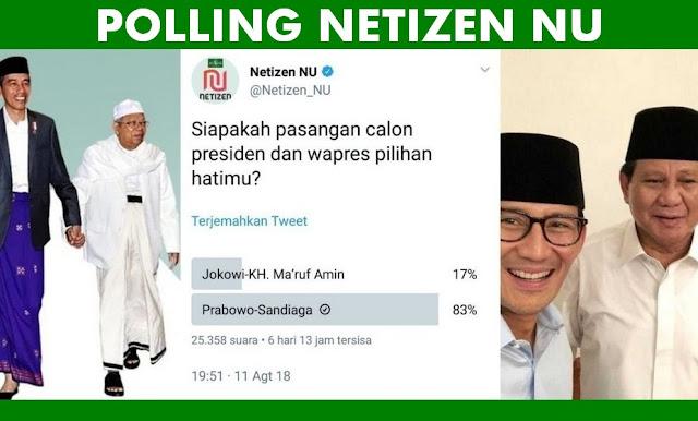 Telak Lagi! Polling Netizen NU: Prabowo-Sandi 83%, Jokowi-Maruf 17%