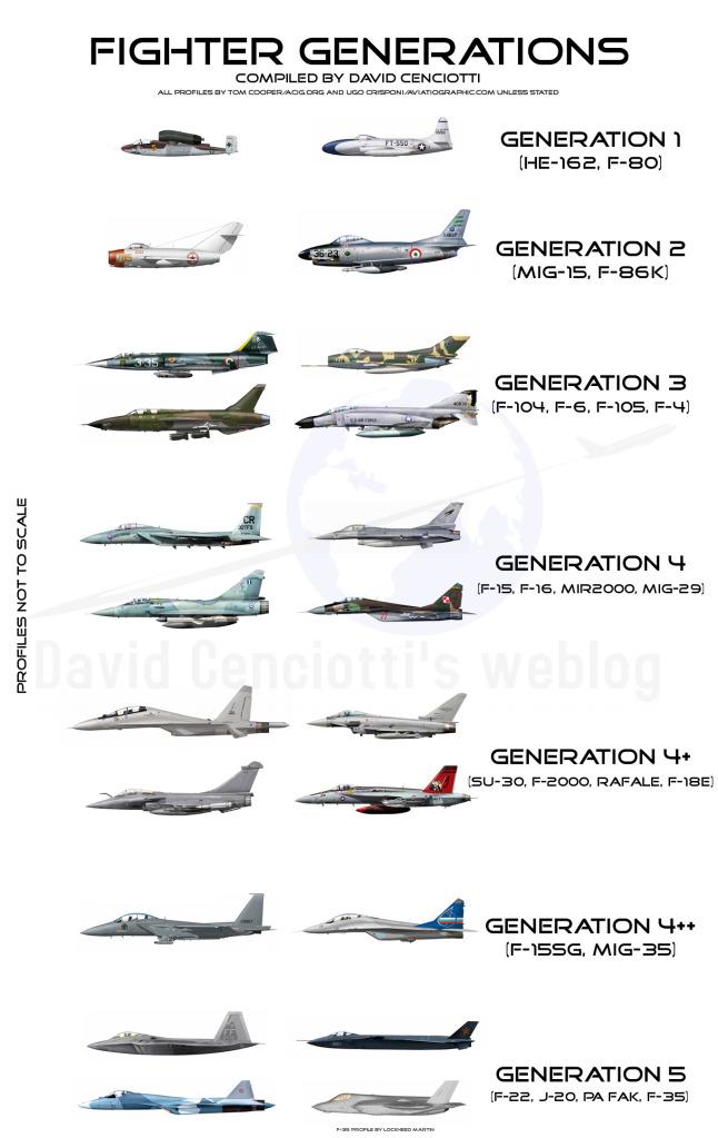 Fighter_Aircraft_Generations.jpg