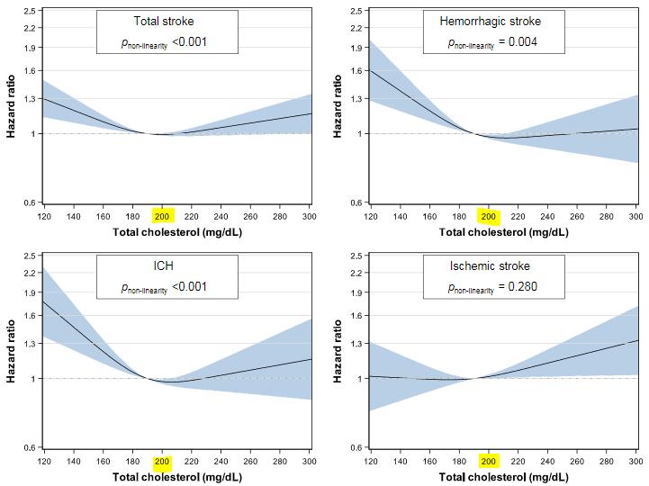 図:総コレステロール値と脳卒中死亡リスク