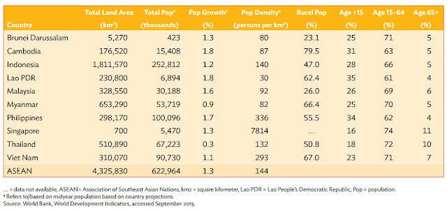 Table 2: ASEAN Demographic Structure, 2014