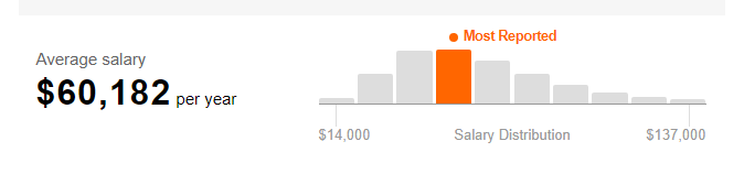 salary of a web designer