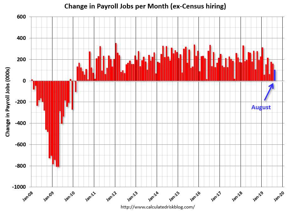 Image result for census hiring by month""