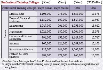 biaya pendidikan professional Training coleges