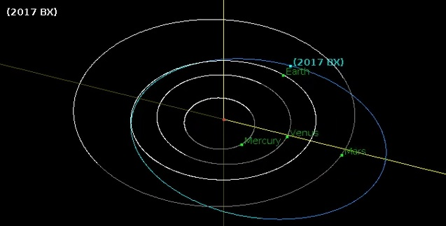 Orbit diagram of asteroid 2017 BX. Credit: NASA