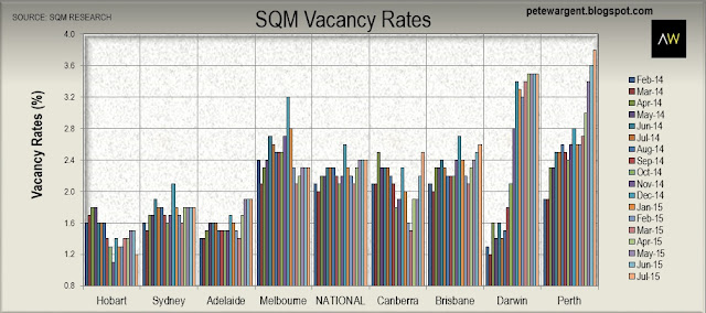 SQM vacancy rates