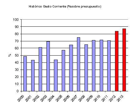 porcentaje-gasto-corriente-2000-2013.JPG