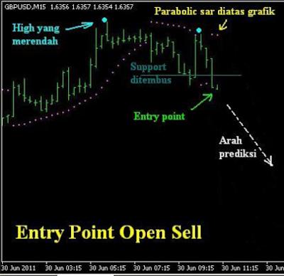 Waktu untuk Jual dalam Trading dengan Parabolic SAR