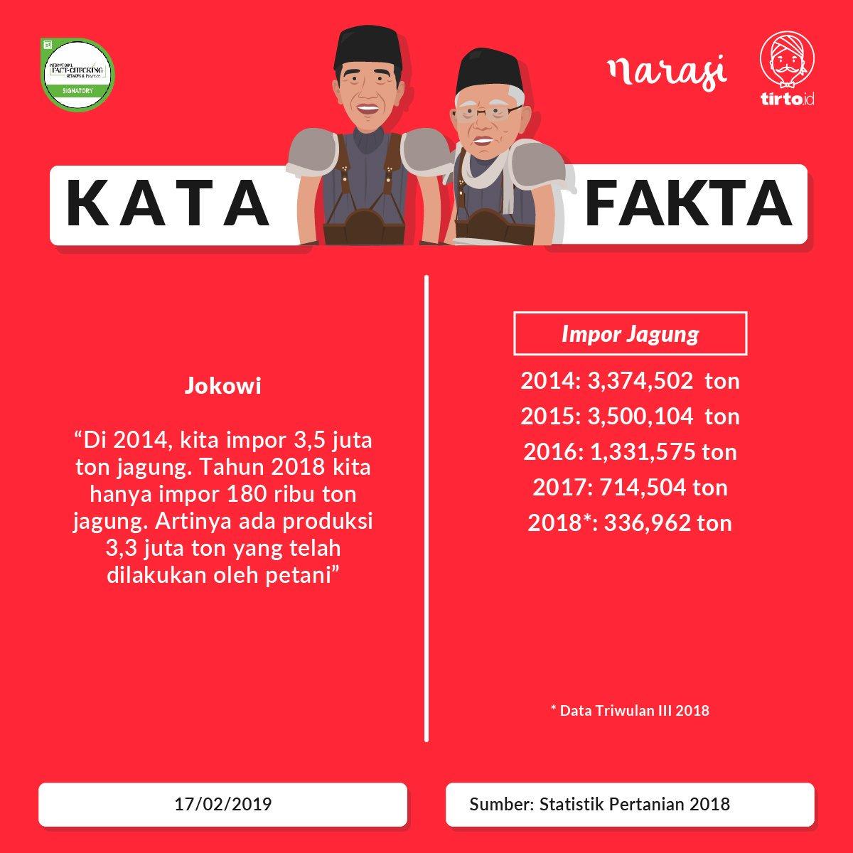 Soal Klaim Jokowi Pangkas Impor Jagung, Datanya Berbeda dengan BPS
