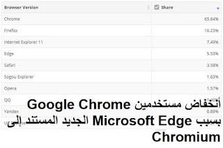 أنخفاض مستخدمين Google Chrome بسبب Microsoft Edge الجديد المستند إلى Chromium