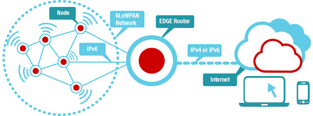 6LoWPAN (IP6 over power personal area networks)
