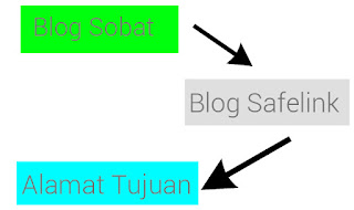 Cara Membuat Blog Redirect Seperti SafelinkConverter